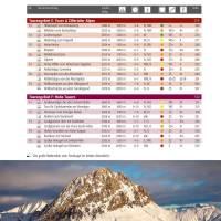 Vorschau: Panico Verlag Best of Skitouren - Band 1 - Bild 2
